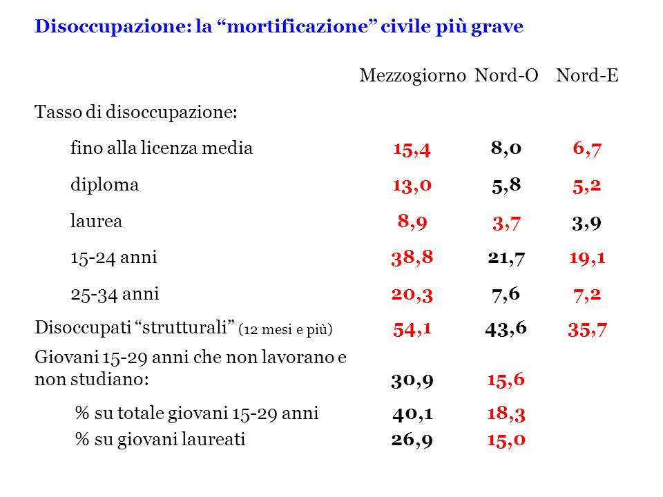 Disoccupazione: la mortificazione civile più grave MezzogiornoNord-ONord-E Tasso di disoccupazione: fino alla licenza media15,48,06,7 diploma13,05,85,2 laurea8,93,73,9 15-24 anni38,821,719,1 25-34 anni20,37,67,2 Disoccupati strutturali (12 mesi e più) 54,143,635,7 Giovani 15-29 anni che non lavorano e non studiano:30,915,6 % su totale giovani 15-29 anni40,118,3 % su giovani laureati26,915,0