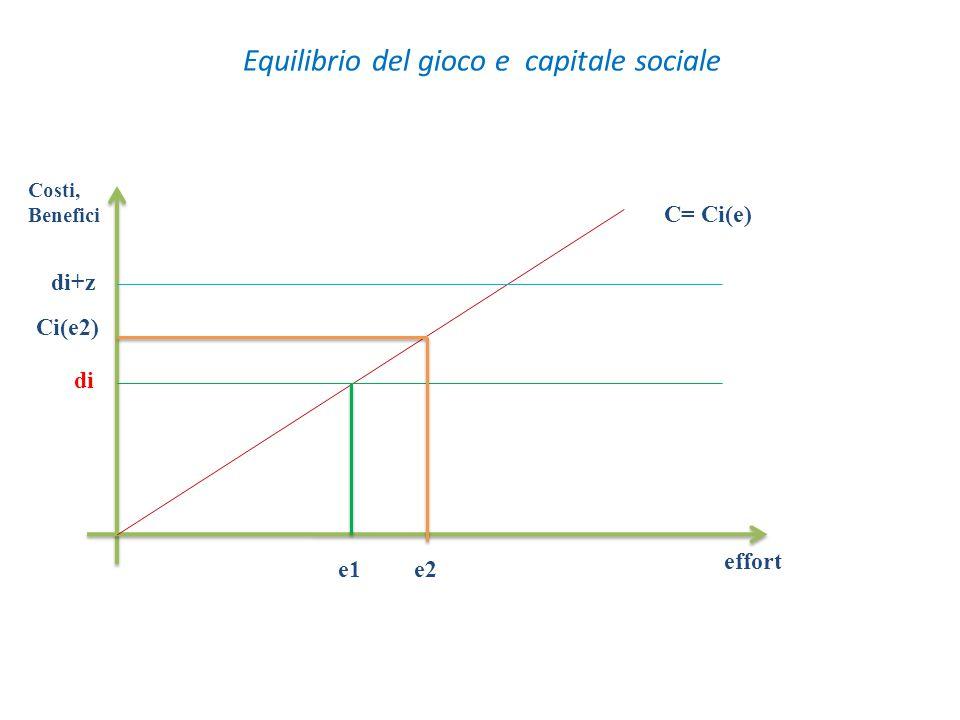 Equilibrio del gioco e capitale sociale C= Ci(e) e2 Ci(e2) di+z di e1 effort Costi, Benefici