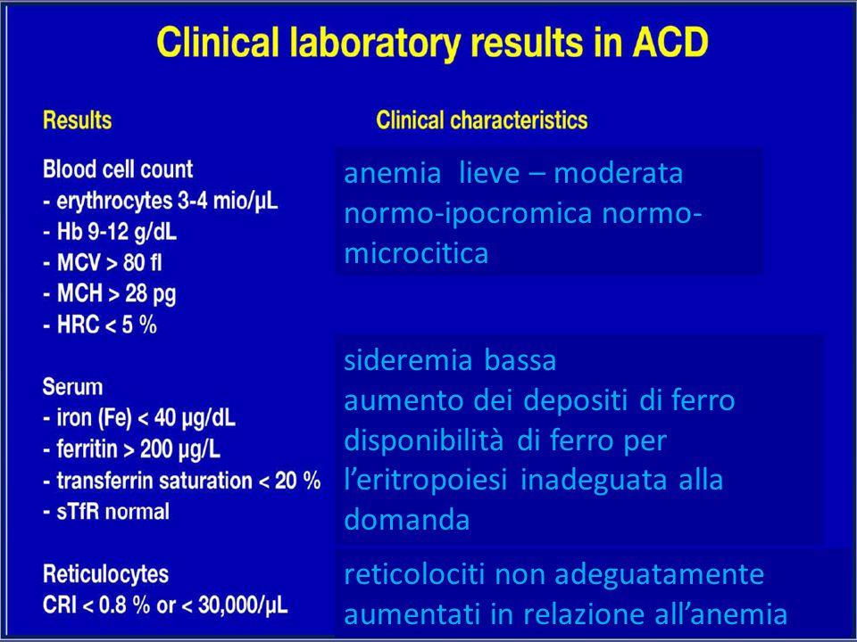 anemia lieve – moderata normo-ipocromica normo- microcitica sideremia bassa aumento dei depositi di ferro disponibilità di ferro per l'eritropoiesi in