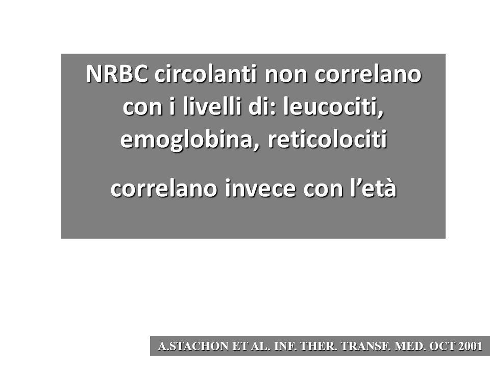 NRBC circolanti non correlano con i livelli di: leucociti, emoglobina, reticolociti correlano invece con l'età A.STACHON ET AL. INF. THER. TRANSF. MED