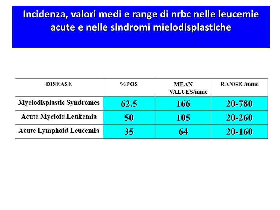 DISEASE%POS MEAN VALUES/mmc RANGE /mmc Myelodisplastic Syndromes 62.516620-780 Acute Myeloid Leukemia 5010520-260 Acute Lymphoid Leucemia 356420-160 I