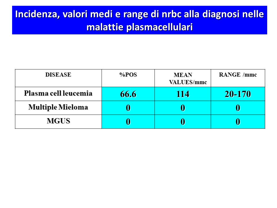 DISEASE%POS MEAN VALUES/mmc RANGE /mmc Plasma cell leucemia 66.611420-170 Multiple Mieloma 000 MGUS000 Incidenza, valori medi e range di nrbc alla dia