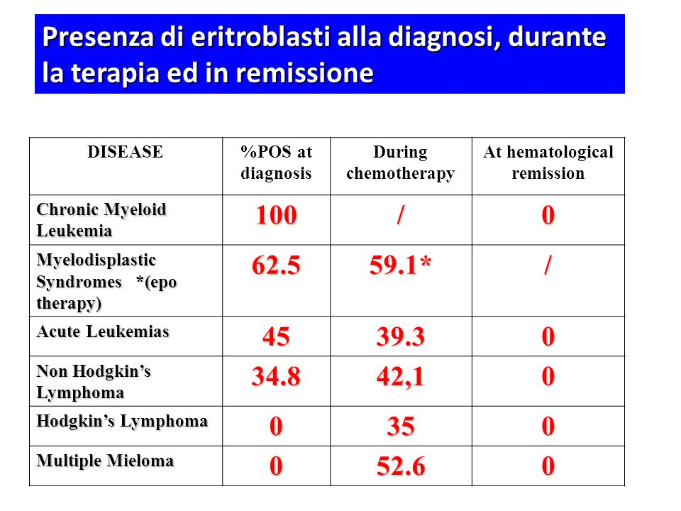 DISEASE%POS at diagnosis During chemotherapy At hematological remission Chronic Myeloid Leukemia 100/0 Myelodisplastic Syndromes *(epo therapy) 62.559