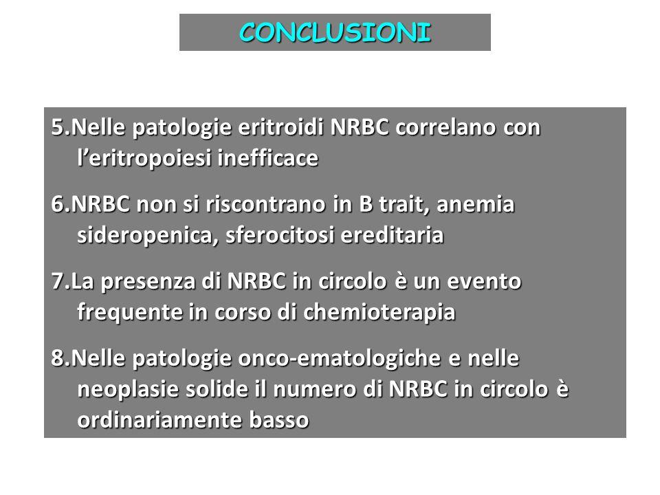 CONCLUSIONI 5.Nelle patologie eritroidi NRBC correlano con l'eritropoiesi inefficace 6.NRBC non si riscontrano in B trait, anemia sideropenica, sferoc