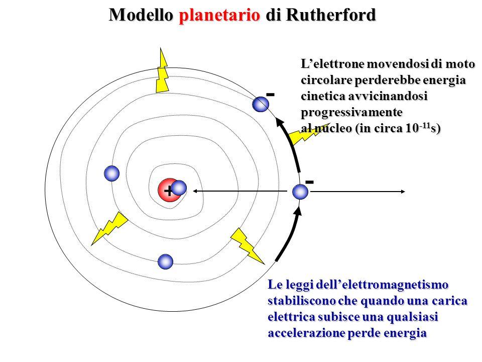 Modello planetario di Rutherford + Le leggi dell'elettromagnetismo stabiliscono che quando una carica elettrica subisce una qualsiasi accelerazione pe