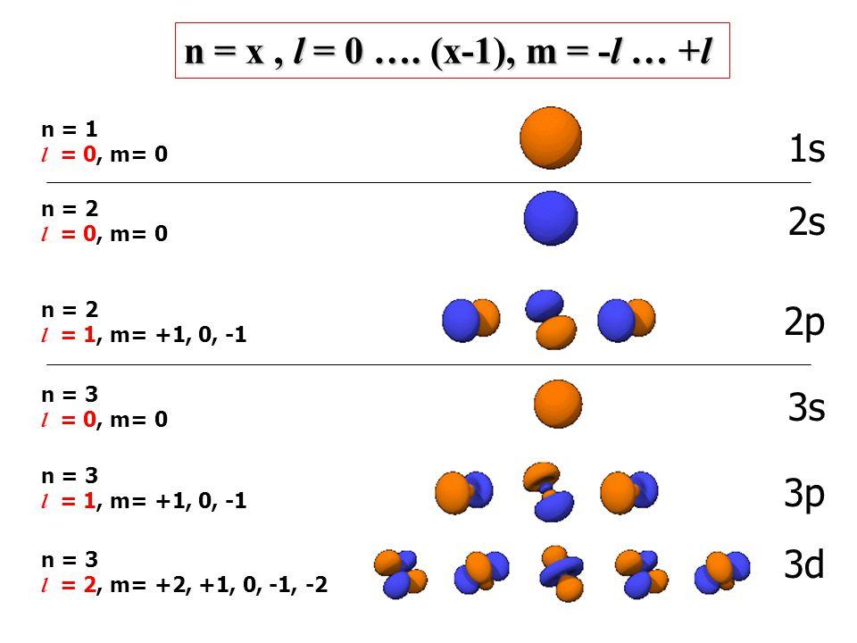 n = x, l = 0 …. (x-1), m = -l … +l n = 1 l = 0, m= 0 1s n = 2 l = 0, m= 0 n = 2 l = 1, m= +1, 0, -1 2s 2p n = 3 l = 1, m= +1, 0, -1 n = 3 l = 2, m= +2