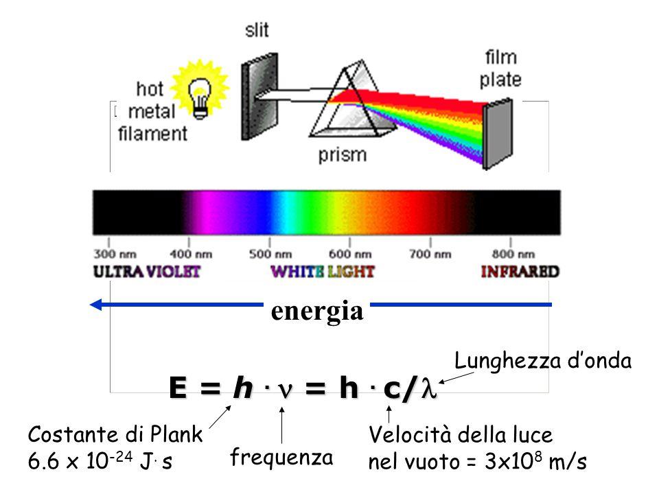 energia E = h. = h. c/ Costante di Plank 6.6 x 10 -24 J. s frequenza Lunghezza d'onda Velocità della luce nel vuoto = 3x10 8 m/s