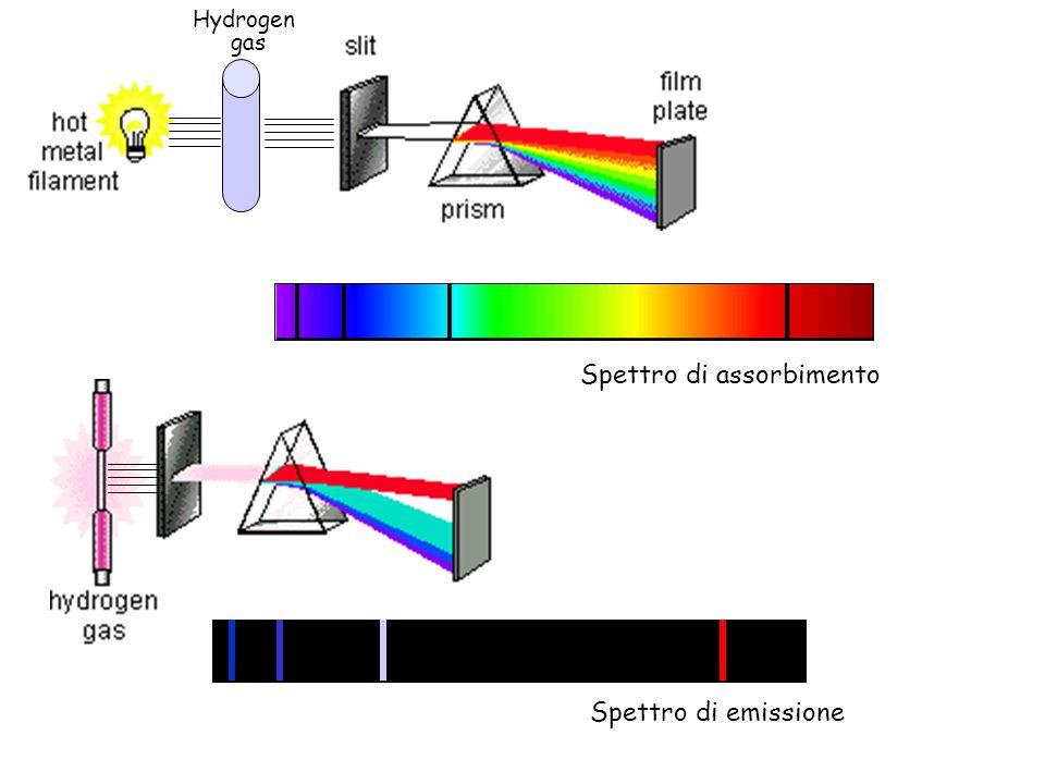 Spettro di emissione Spettro di assorbimento Hydrogen gas