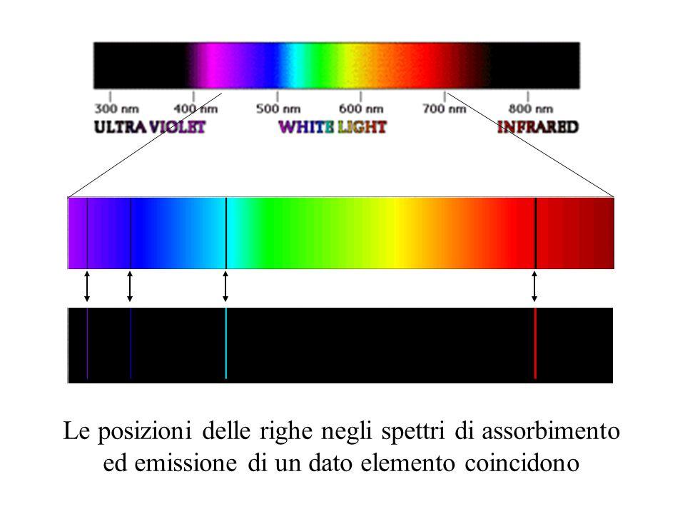 Le posizioni delle righe negli spettri di assorbimento ed emissione di un dato elemento coincidono