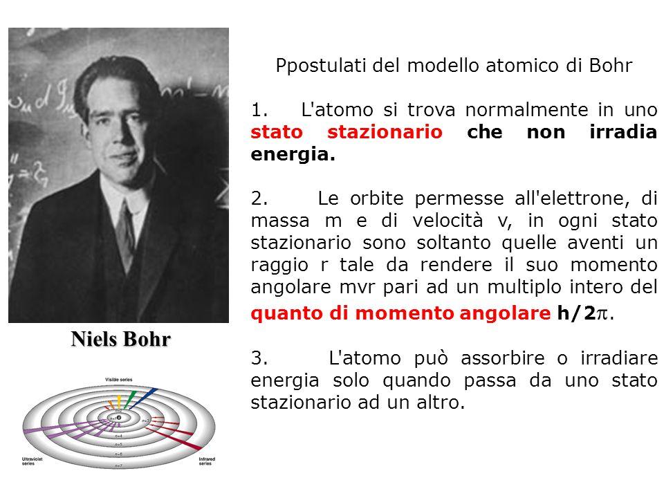 Ppostulati del modello atomico di Bohr 1. L'atomo si trova normalmente in uno stato stazionario che non irradia energia. 2. Le orbite permesse all'ele