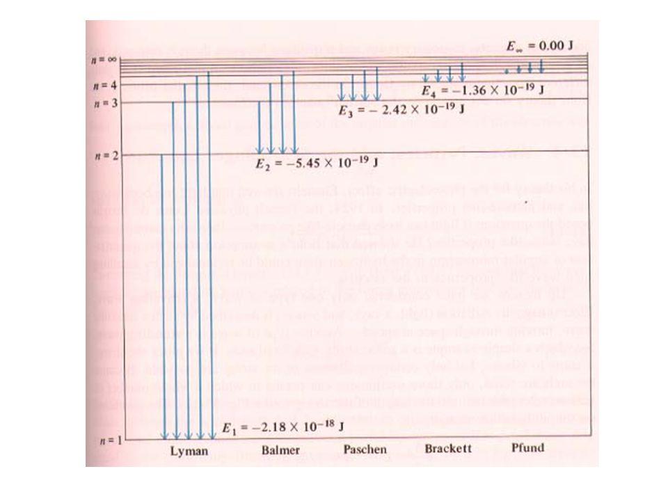 Spettro di emissione E = hc/ E = hc/ n = 5 = 3 = 2 = 1 = 4 Questa transizione non è possibile