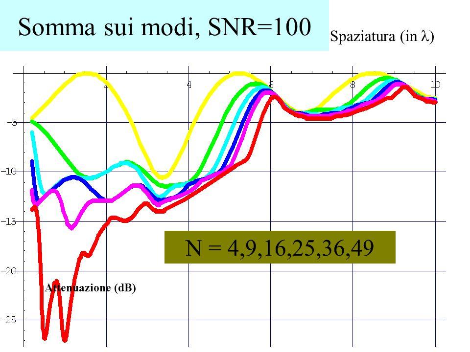 Somma sui modi, SNR=100 Spaziatura (in ) Attenuazione (dB) N = 4,9,16,25,36,49
