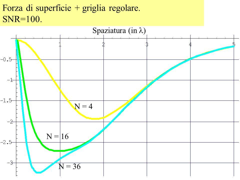 Forza di superficie + griglia regolare. SNR=100. N = 4 N = 16 N = 36 Spaziatura (in )