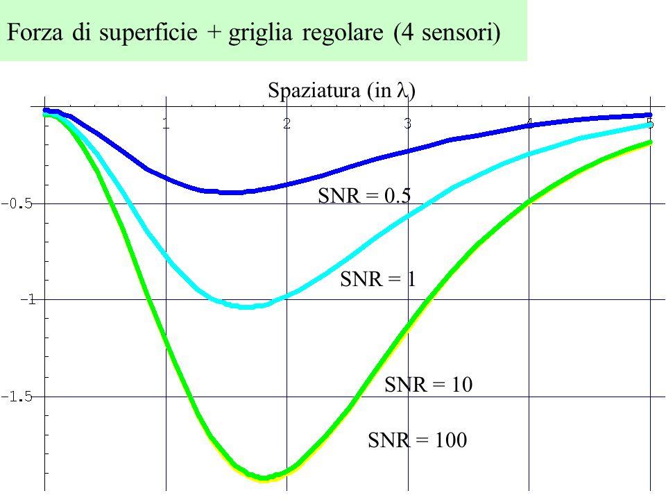 SNR = 100 SNR = 10 SNR = 1 SNR = 0.5 Spaziatura (in ) Forza di superficie + griglia regolare (4 sensori)