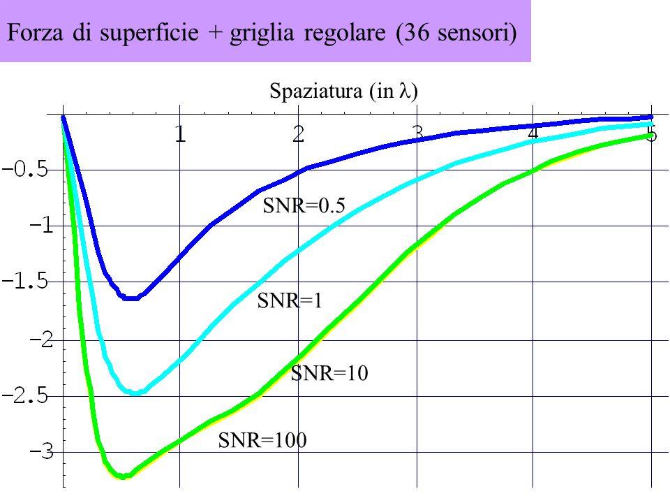 Forza di superficie + griglia regolare (36 sensori) Spaziatura (in ) SNR=100 SNR=10 SNR=1 SNR=0.5
