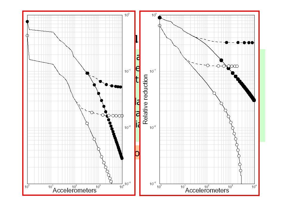Risultati sull'efficienza Le correlazioni sismiche agiscono come potenziale repulsivo (indipendenza statistica) Le correlazioni miste attraggono i sensori verso le masse test (per massimizzare la correlazione IF-aux) Il rumore strumentale trasla gli autovalori di C, riducendo il potenziale repulsivo Risultato: le correlazioni sono importanti