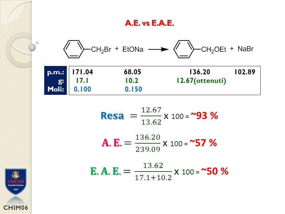 CHIM06 E FFICIENZA DI M ASSA DELLA R EAZIONE (R.M.E.) (% di massa dei reattivi che rimangono nel prodotto) A + B C p.m.: g: Moli: 171.04 68.05 136.20 102.89 17.1 10.2 12.67(ottenuti) 0.100 0.150