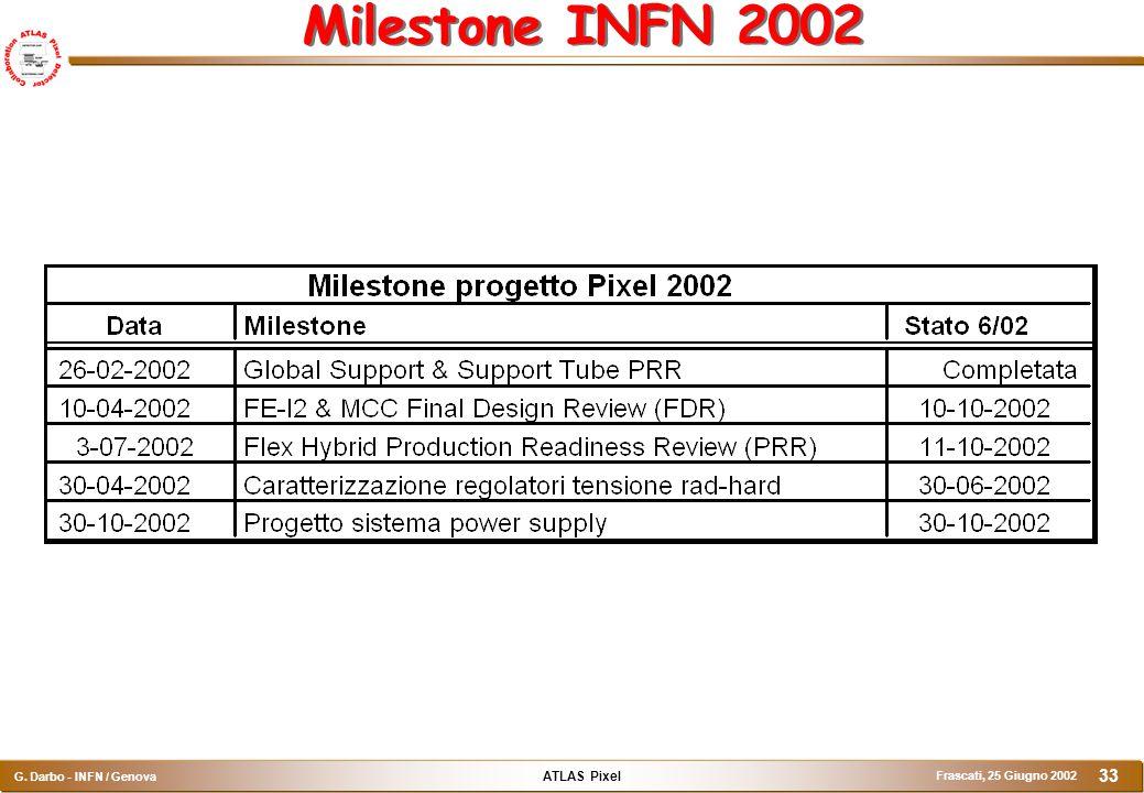 ATLAS Pixel G. Darbo - INFN / Genova Frascati, 25 Giugno 2002 33 Milestone INFN 2002