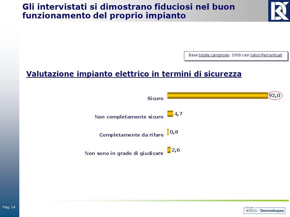 Pag. 14 Base totale campione: 1008 casi Valori Percentuali Gli intervistati si dimostrano fiduciosi nel buon funzionamento del proprio impianto Valuta