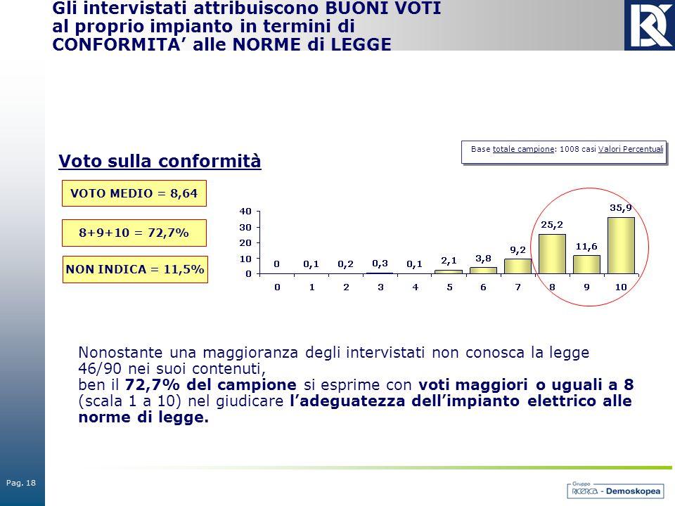Pag. 18 Base totale campione: 1008 casi Valori Percentuali Gli intervistati attribuiscono BUONI VOTI al proprio impianto in termini di CONFORMITA' all
