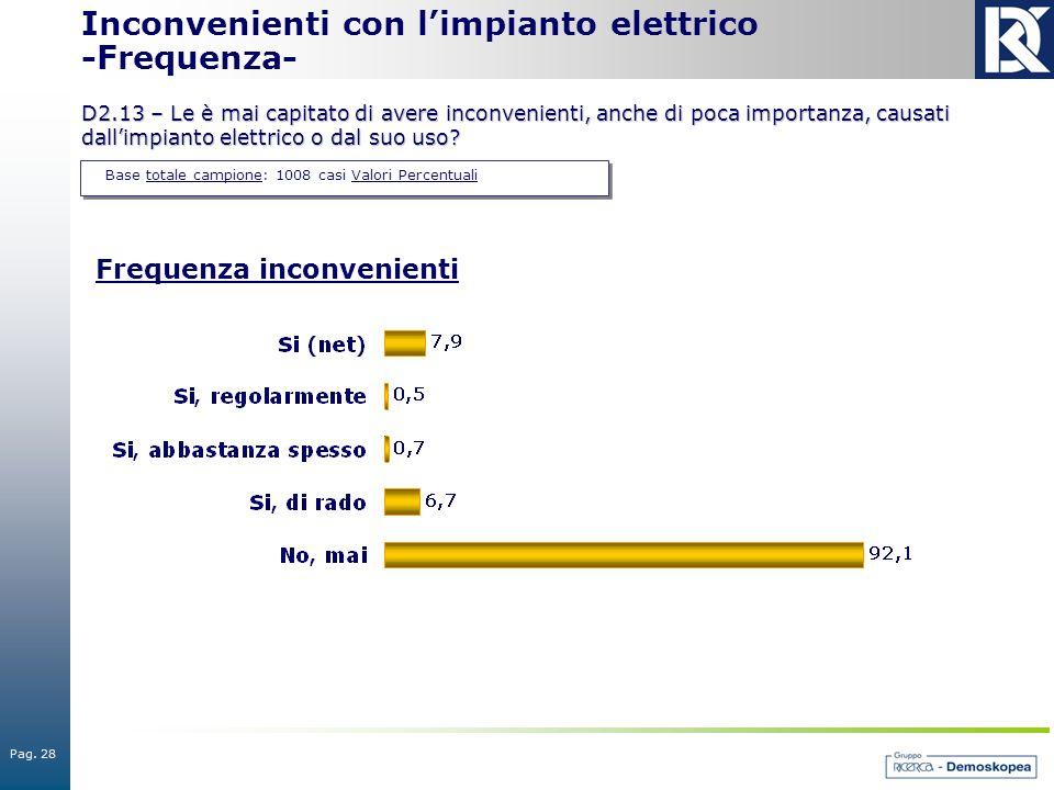 Pag. 28 Base totale campione: 1008 casi Valori Percentuali Inconvenienti con l'impianto elettrico -Frequenza- D2.13 – Le è mai capitato di avere incon