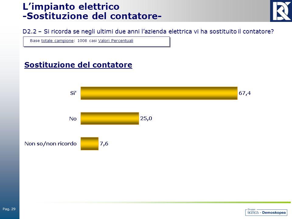 Pag. 29 Base totale campione: 1008 casi Valori Percentuali L'impianto elettrico -Sostituzione del contatore- D2.2 – Si ricorda se negli ultimi due ann