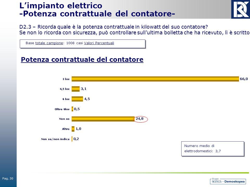 Pag. 30 Base totale campione: 1008 casi Valori Percentuali L'impianto elettrico -Potenza contrattuale del contatore- D2.3 – Ricorda quale è la potenza