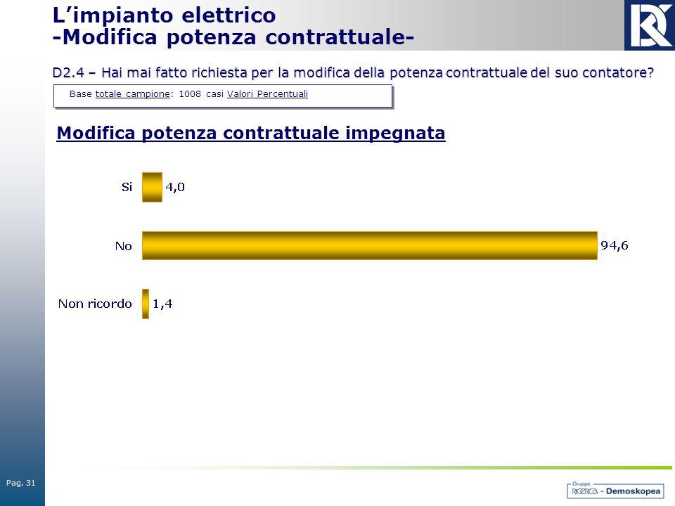 Pag. 31 Base totale campione: 1008 casi Valori Percentuali L'impianto elettrico -Modifica potenza contrattuale- D2.4 – Hai mai fatto richiesta per la
