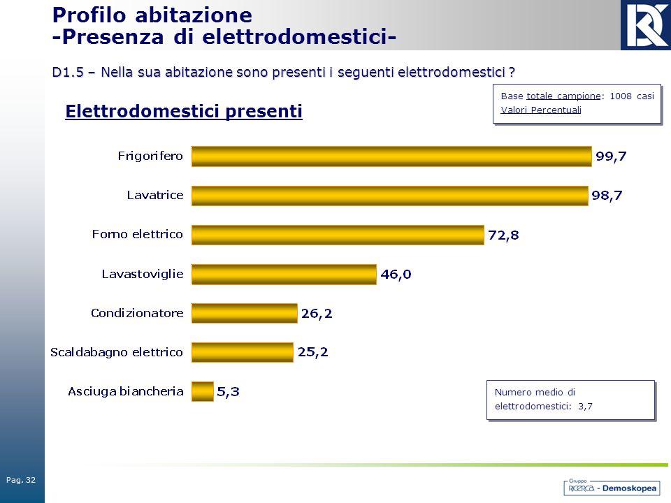 Pag. 32 Base totale campione: 1008 casi Valori Percentuali Profilo abitazione -Presenza di elettrodomestici- D1.5 – Nella sua abitazione sono presenti
