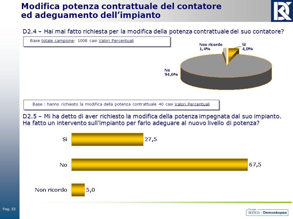 Pag. 33 Base totale campione: 1008 casi Valori Percentuali Modifica potenza contrattuale del contatore ed adeguamento dell'impianto D2.4 – Hai mai fat
