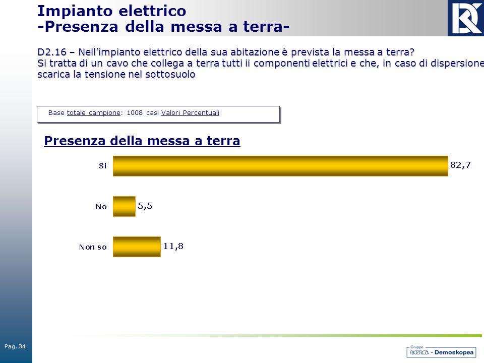 Pag. 34 Base totale campione: 1008 casi Valori Percentuali Impianto elettrico -Presenza della messa a terra- D2.16 – Nell'impianto elettrico della sua
