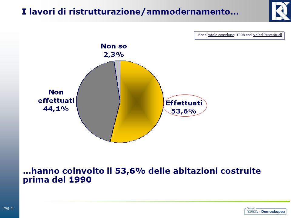 Pag. 5 Base totale campione: 1008 casi Valori Percentuali I lavori di ristrutturazione/ammodernamento… …hanno coinvolto il 53,6% delle abitazioni cost