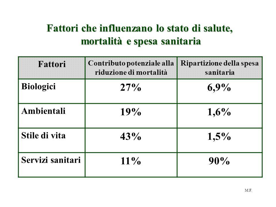M.F. Fattori Contributo potenziale alla riduzione di mortalità Ripartizione della spesa sanitaria Biologici 27%6,9% Ambientali 19%1,6% Stile di vita 4