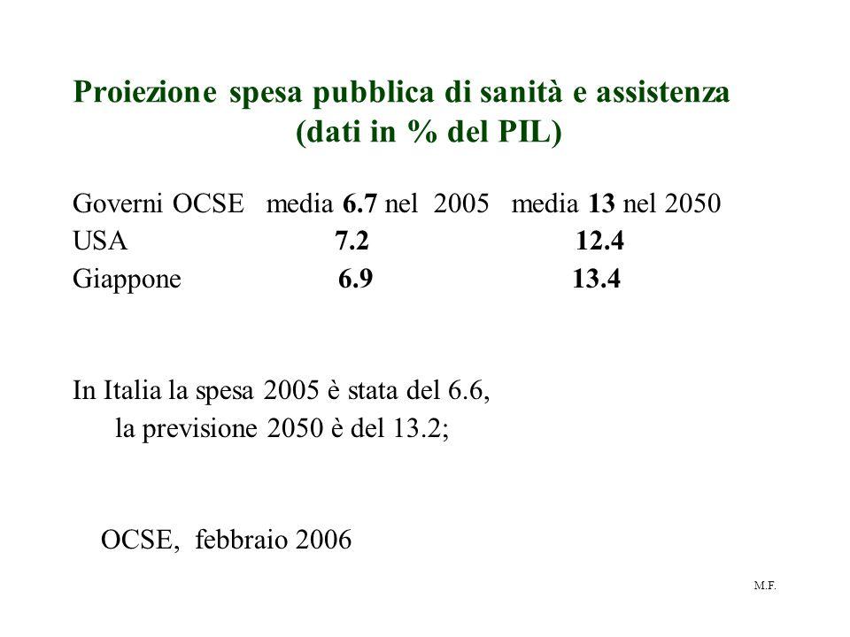 M.F. Proiezione spesa pubblica di sanità e assistenza (dati in % del PIL) Governi OCSE media 6.7 nel 2005 media 13 nel 2050 USA 7.2 12.4 Giappone 6.9