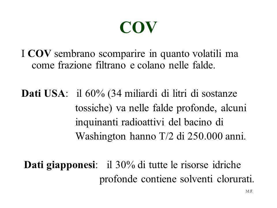 M.F. COV I COV sembrano scomparire in quanto volatili ma come frazione filtrano e colano nelle falde. Dati USA: il 60% (34 miliardi di litri di sostan