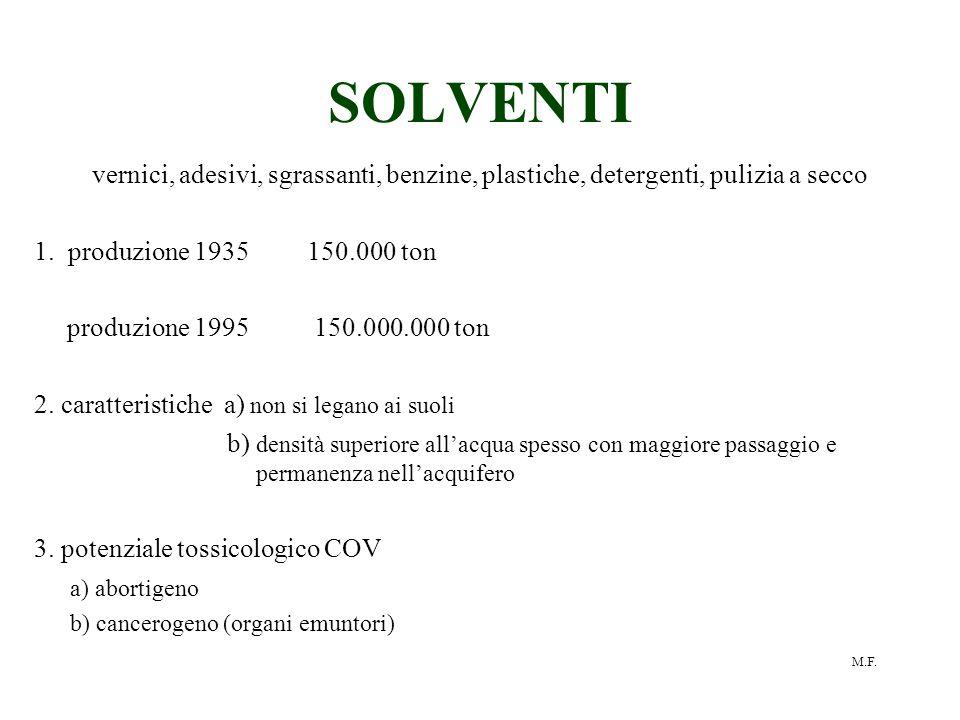 M.F. SOLVENTI vernici, adesivi, sgrassanti, benzine, plastiche, detergenti, pulizia a secco 1. produzione 1935 150.000 ton produzione 1995 150.000.000