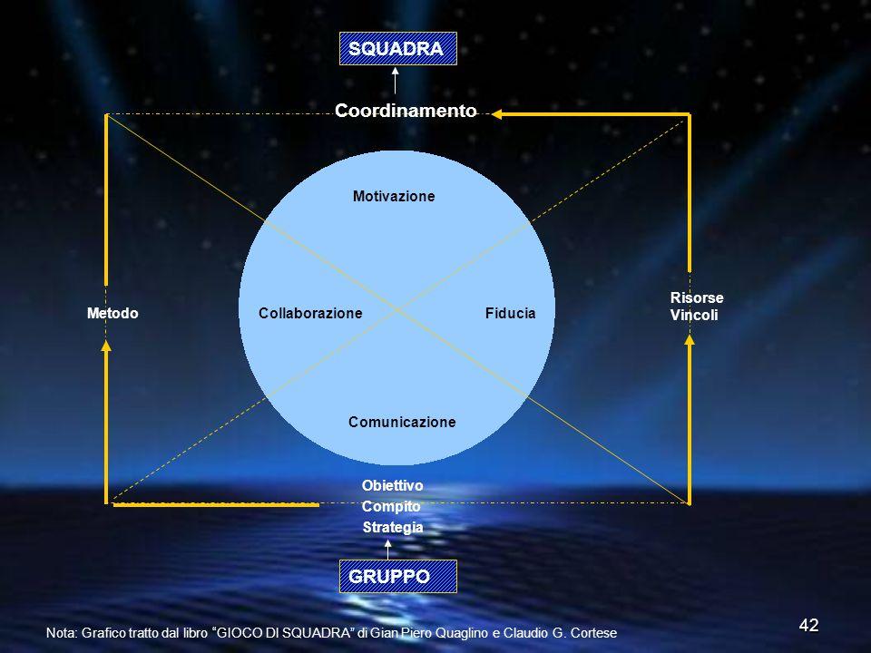 42 Motivazione Fiducia Comunicazione Collaborazione SQUADRA Coordinamento Risorse Vincoli Obiettivo Compito Strategia Metodo GRUPPO Nota: Grafico trat