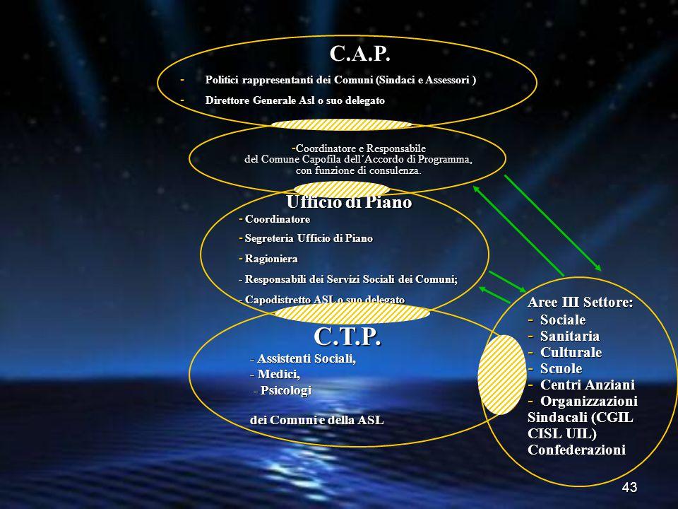 43 C.A.P. - Politici rappresentanti dei Comuni (Sindaci e Assessori ) - Direttore Generale Asl o suo delegato Ufficio di Piano - Coordinatore - Segret