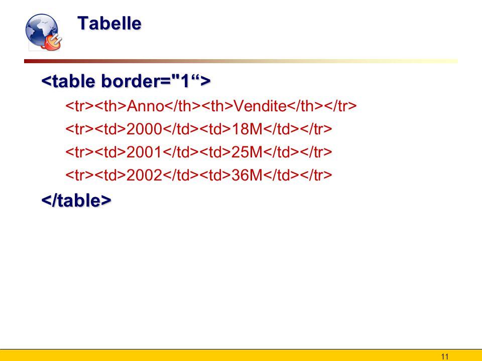 11 Tabelle Anno Vendite 2000 18M 2001 25M 2002 36M </table>