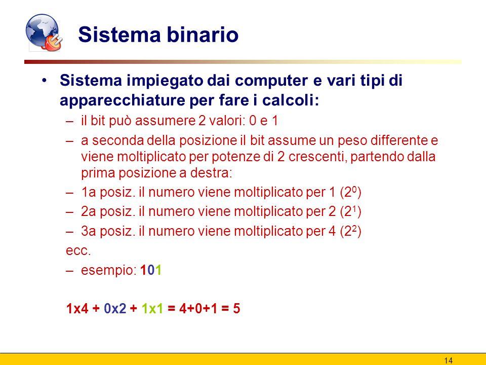 14 Sistema binario Sistema impiegato dai computer e vari tipi di apparecchiature per fare i calcoli: –il bit può assumere 2 valori: 0 e 1 –a seconda della posizione il bit assume un peso differente e viene moltiplicato per potenze di 2 crescenti, partendo dalla prima posizione a destra: –1a posiz.