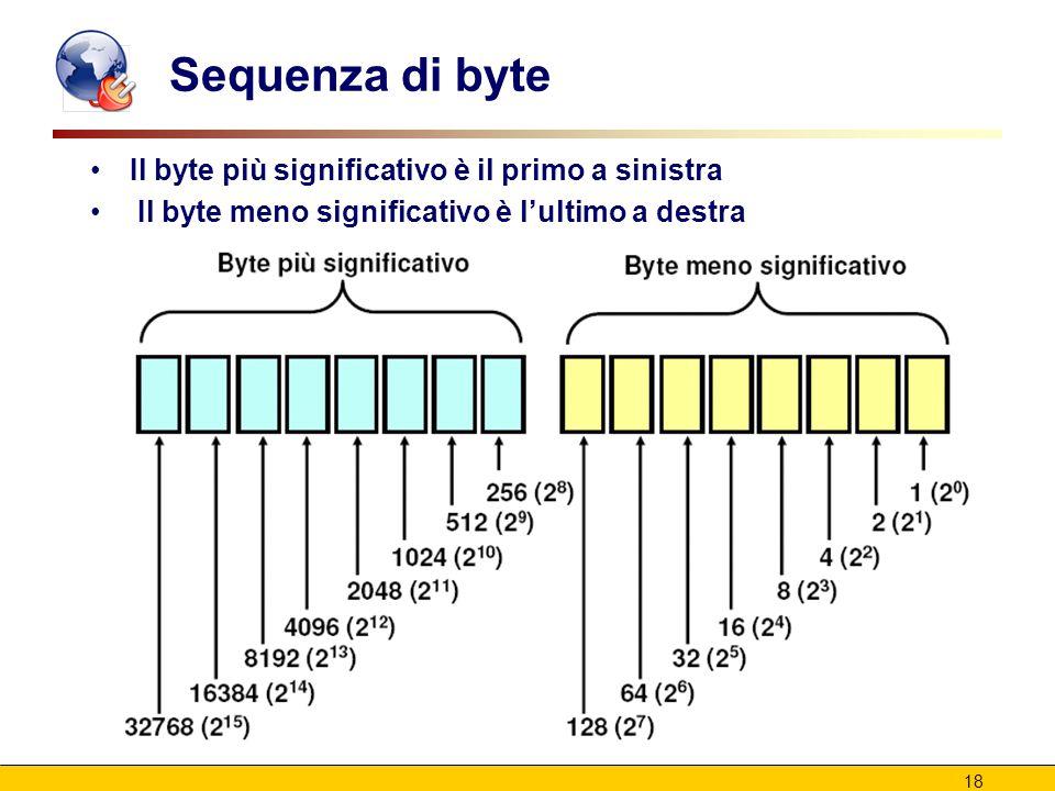 18 Sequenza di byte Il byte più significativo è il primo a sinistra Il byte meno significativo è l'ultimo a destra