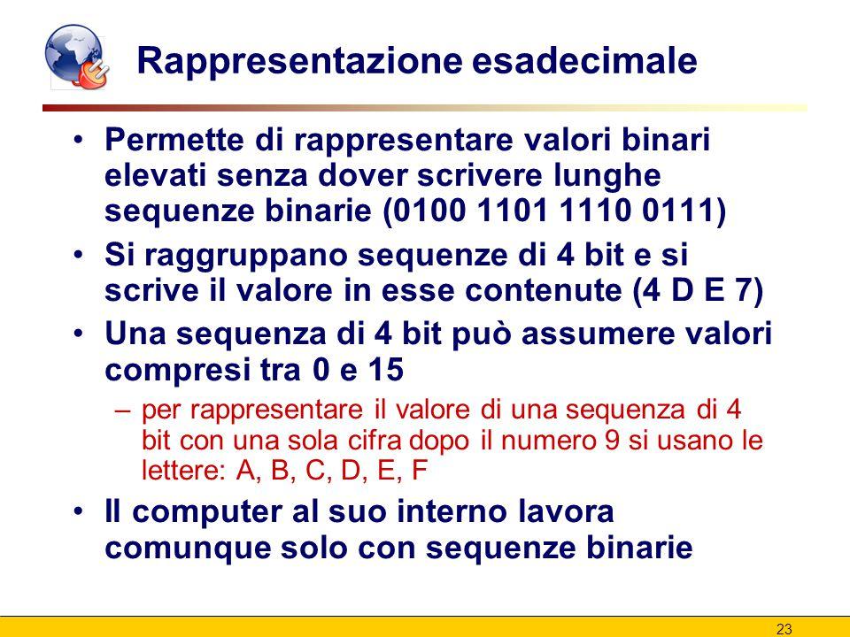 23 Rappresentazione esadecimale Permette di rappresentare valori binari elevati senza dover scrivere lunghe sequenze binarie (0100 1101 1110 0111) Si raggruppano sequenze di 4 bit e si scrive il valore in esse contenute (4 D E 7) Una sequenza di 4 bit può assumere valori compresi tra 0 e 15 –per rappresentare il valore di una sequenza di 4 bit con una sola cifra dopo il numero 9 si usano le lettere: A, B, C, D, E, F Il computer al suo interno lavora comunque solo con sequenze binarie