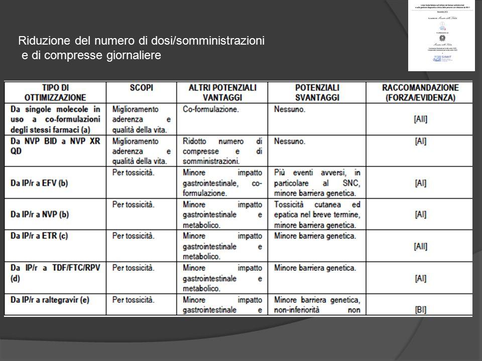 Riduzione del numero di dosi/somministrazioni e di compresse giornaliere