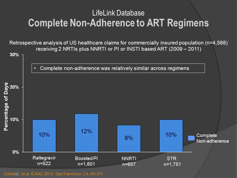 19 10% 8% 12% 10% Percentage of Days Complete Non-adherence LifeLink Database Complete Non-Adherence to ART Regimens Retrospective analysis of US heal