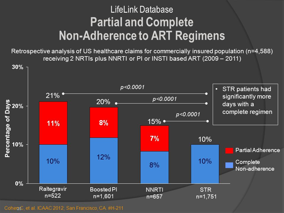 20 10% 20% 15% 10% 8% 12% 21% 10% Partial Adherence p<0.0001 Percentage of Days Complete Non-adherence LifeLink Database Partial and Complete Non-Adherence to ART Regimens STR patients had significantly more days with a complete regimen NNRTI n=657 STR n=1,751 Boosted PI n=1,601 Raltegravir n=522 Retrospective analysis of US healthcare claims for commercially insured population (n=4,588) receiving 2 NRTIs plus NNRTI or PI or INSTI based ART (2009 – 2011) Cohen C, et al.
