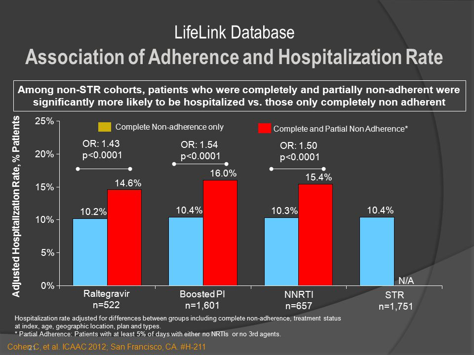 21 N/A Complete and Partial Non Adherence* Complete Non-adherence only Hospitalization rate adjusted for differences between groups including complete