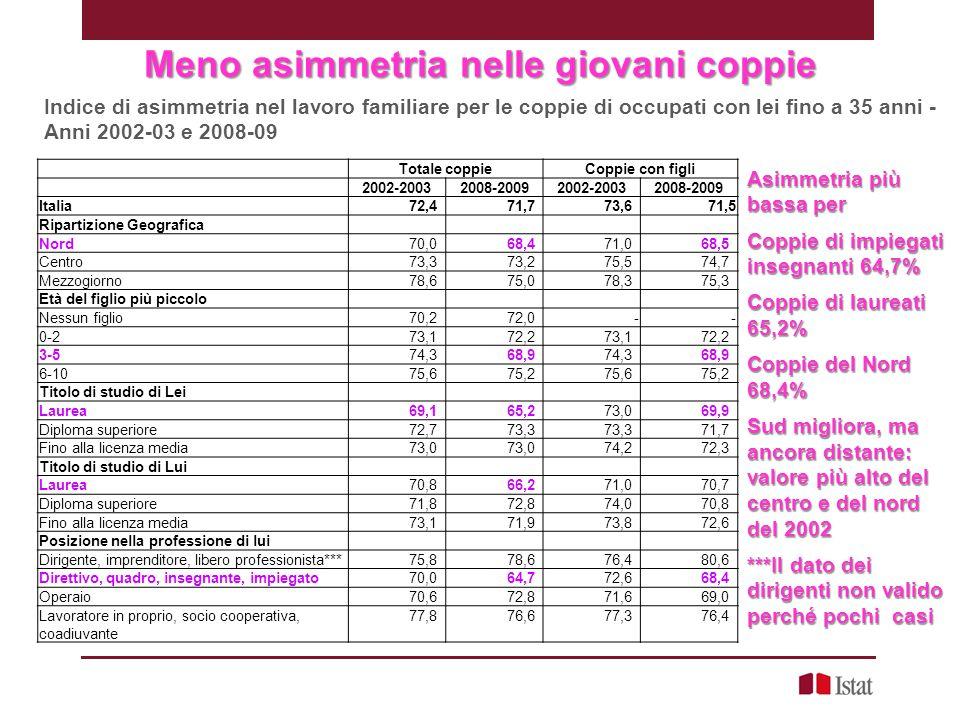 Meno asimmetria nelle giovani coppie Indice di asimmetria nel lavoro familiare per le coppie di occupati con lei fino a 35 anni - Anni 2002-03 e 2008-