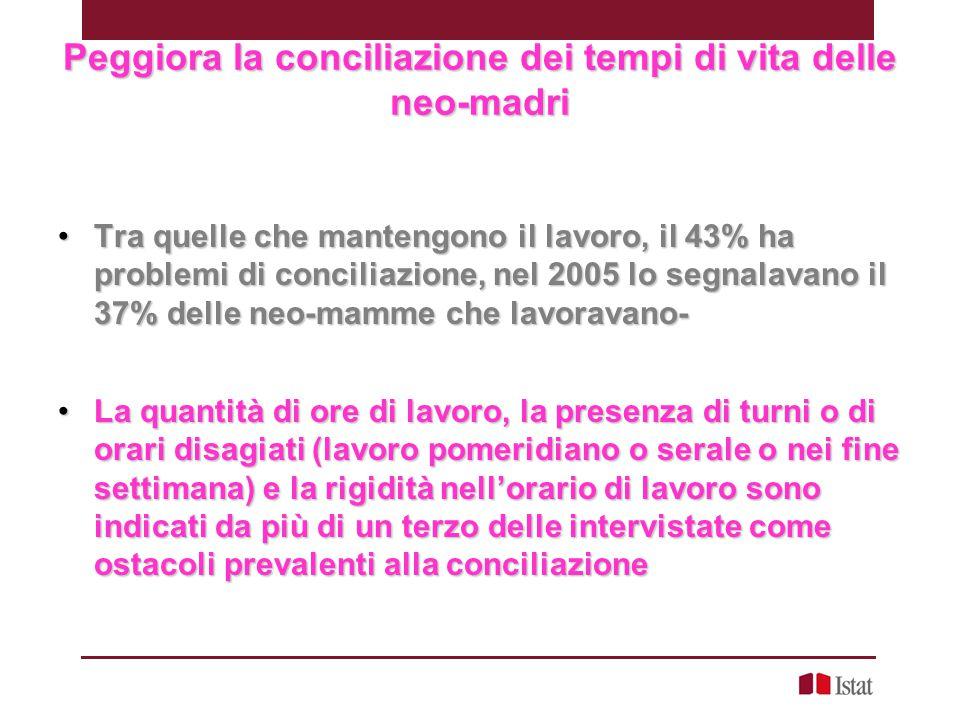 Peggiora la conciliazione dei tempi di vita delle neo-madri Tra quelle che mantengono il lavoro, il 43% ha problemi di conciliazione, nel 2005 lo segn