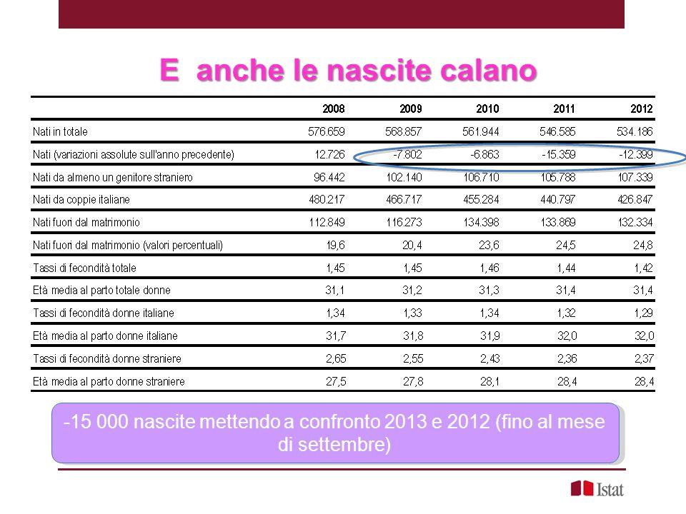 E anche le nascite calano -15 000 nascite mettendo a confronto 2013 e 2012 (fino al mese di settembre)