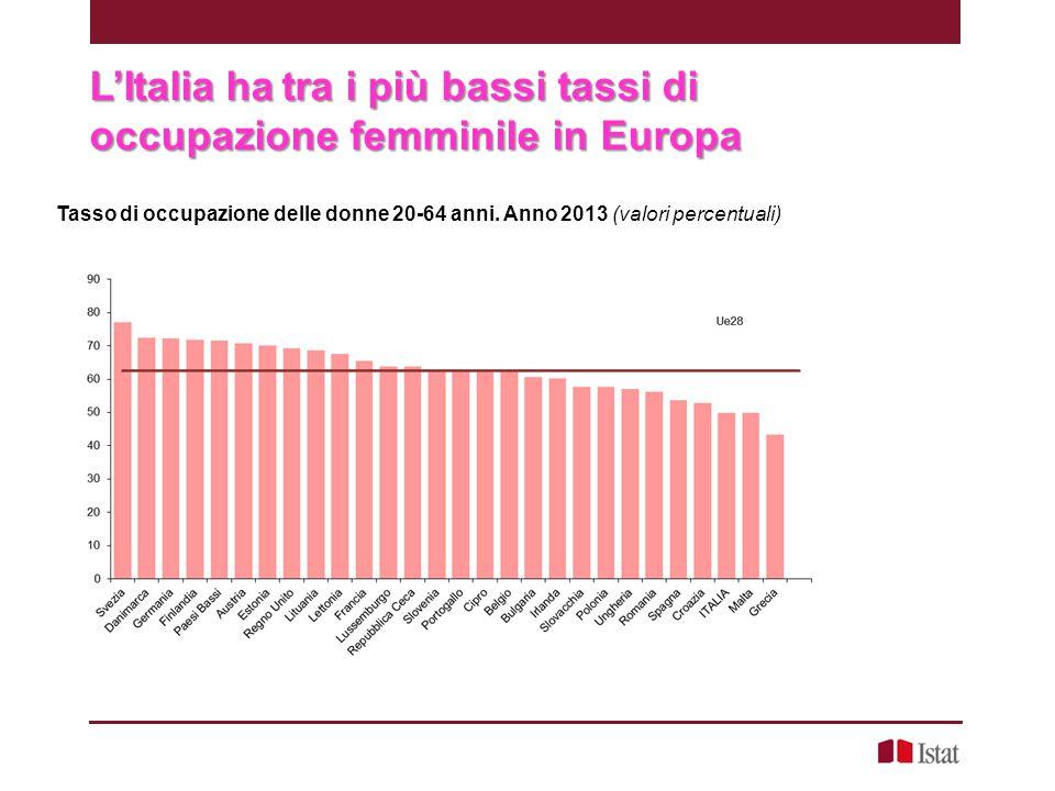 L'Italia ha tra i più bassi tassi di occupazione femminile in Europa Tasso di occupazione delle donne 20-64 anni. Anno 2013 (valori percentuali)